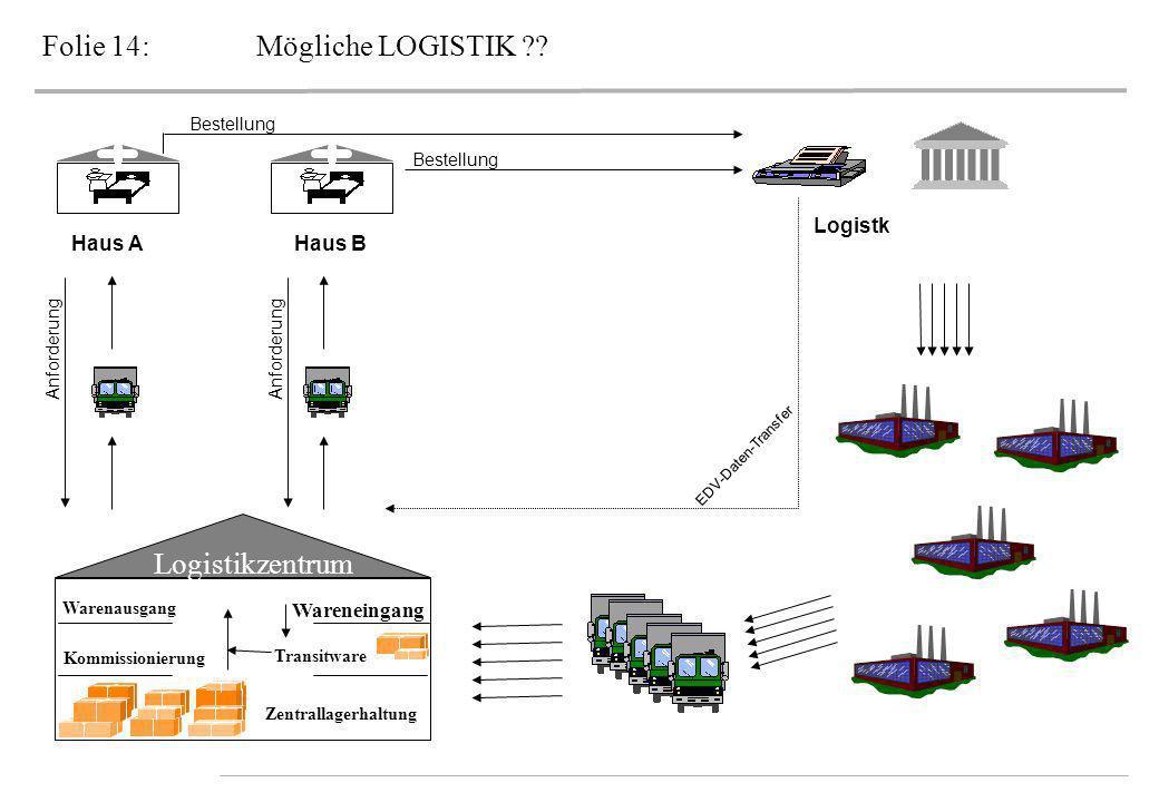Folie 14:Mögliche LOGISTIK ?? Logistikzentrum Zentrallagerhaltung Kommissionierung Warenausgang Wareneingang Transitware Haus A Logistk Haus B Anforde