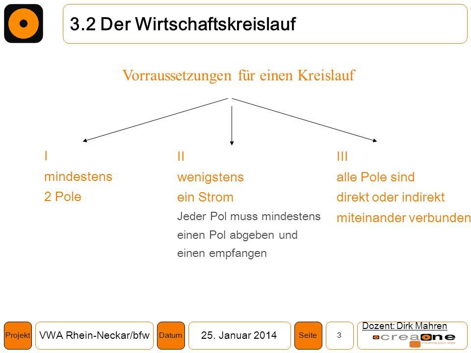 Projekt VWA Rhein-Neckar/bfw25. Januar 2014 3SeiteDatum Dozent: Dirk Mahren 3.2 Der Wirtschaftskreislauf Vorraussetzungen für einen Kreislauf I mindes