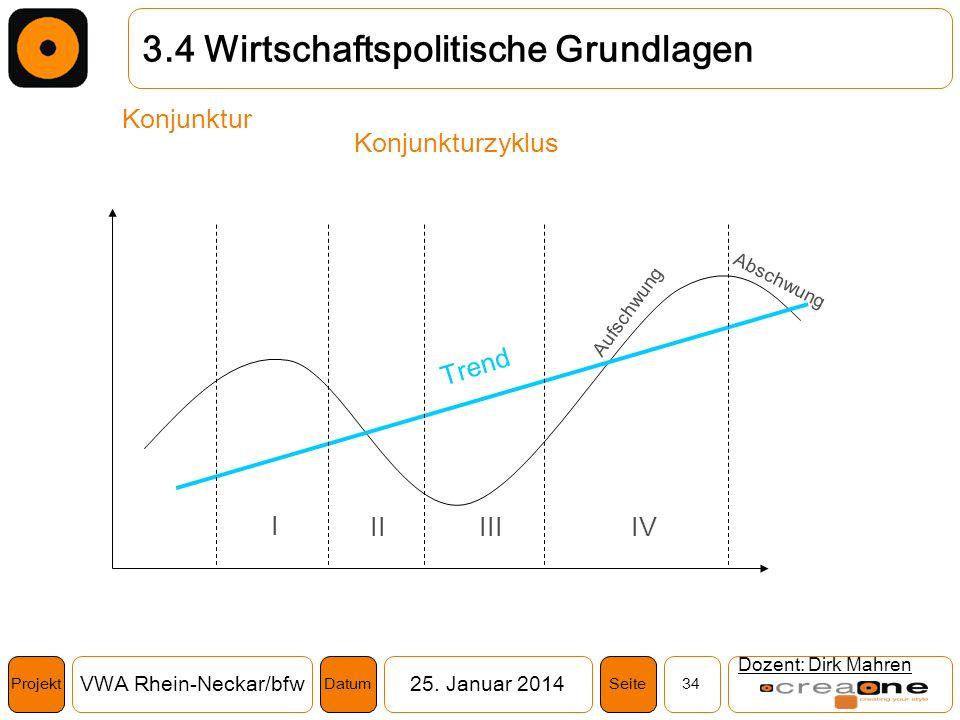 Projekt VWA Rhein-Neckar/bfw25. Januar 2014 34SeiteDatum Dozent: Dirk Mahren 3.4 Wirtschaftspolitische Grundlagen Konjunktur Konjunkturzyklus Trend I