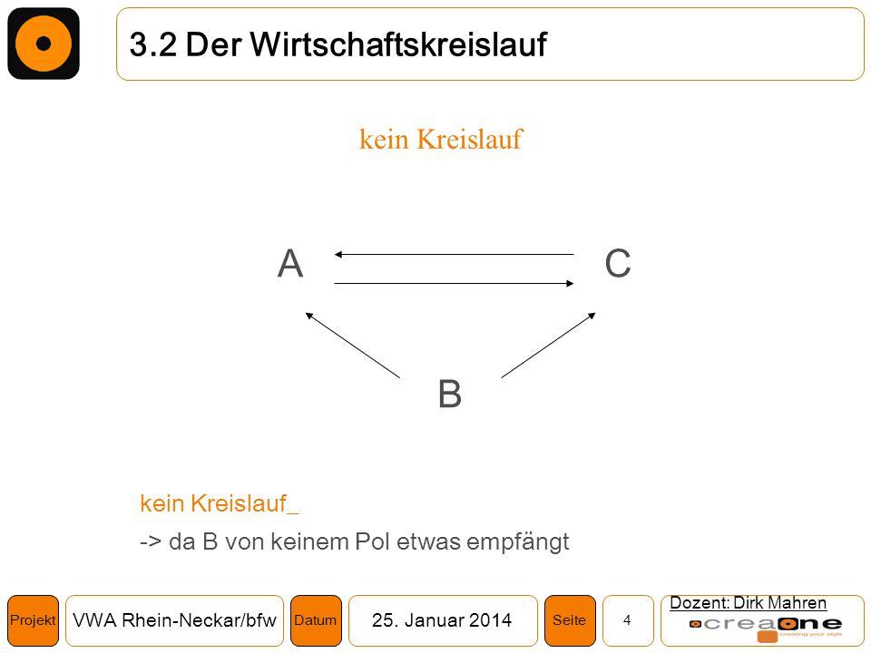 Projekt VWA Rhein-Neckar/bfw25. Januar 2014 4SeiteDatum Dozent: Dirk Mahren 3.2 Der Wirtschaftskreislauf kein Kreislauf B CA kein Kreislauf_ -> da B v