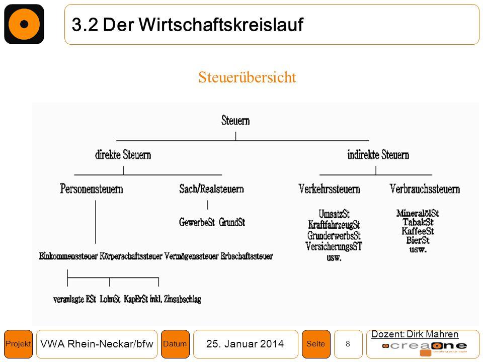 Projekt VWA Rhein-Neckar/bfw25. Januar 2014 8SeiteDatum Dozent: Dirk Mahren 3.2 Der Wirtschaftskreislauf Steuerübersicht