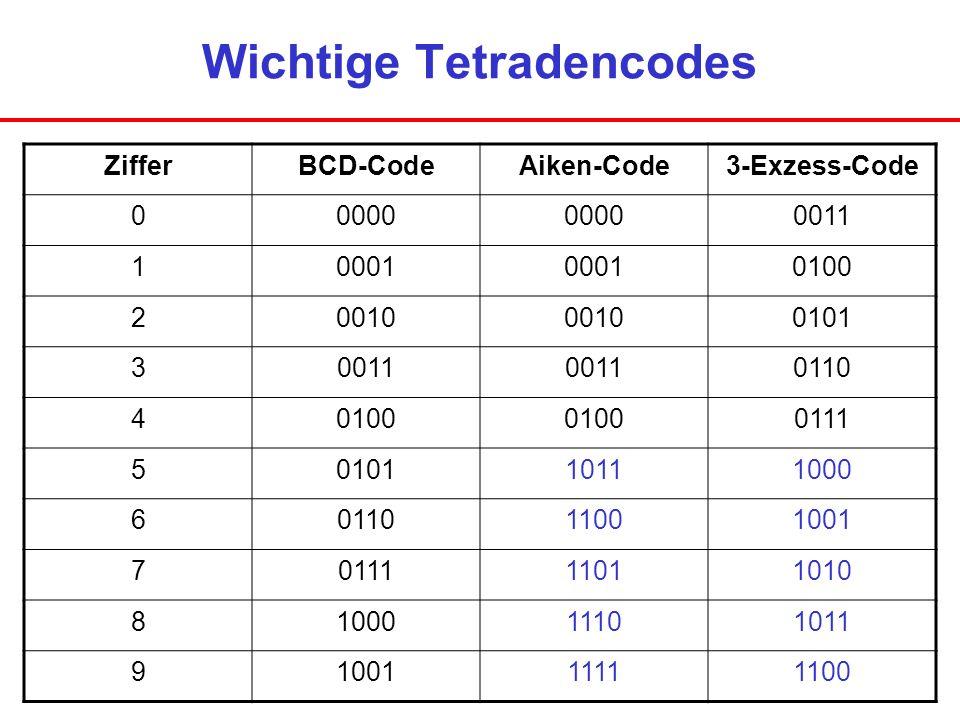 Wichtige Tetradencodes ZifferBCD-CodeAiken-Code3-Exzess-Code 00000 0011 10001 0100 20010 0101 30011 0110 40100 0111 5010110111000 6011011001001 701111