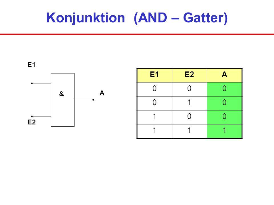 Disjunktion (OR – Gatter) E1 E2 A > = 1 E1E2A 000 011 101 111