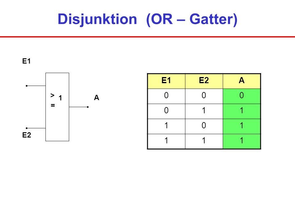 Negation (NOT – Gatter) E A 1 E1A 01 10