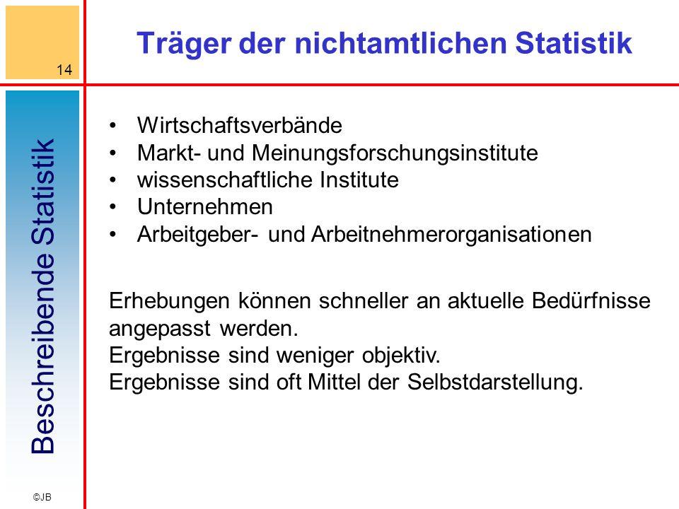 Beschreibende Statistik 14 ©JB Träger der nichtamtlichen Statistik Wirtschaftsverbände Markt- und Meinungsforschungsinstitute wissenschaftliche Instit