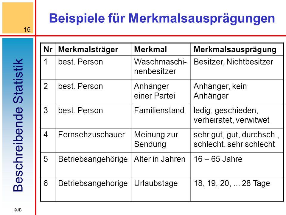Beschreibende Statistik 16 ©JB Beispiele für Merkmalsausprägungen NrMerkmalsträgerMerkmalMerkmalsausprägung 1best.