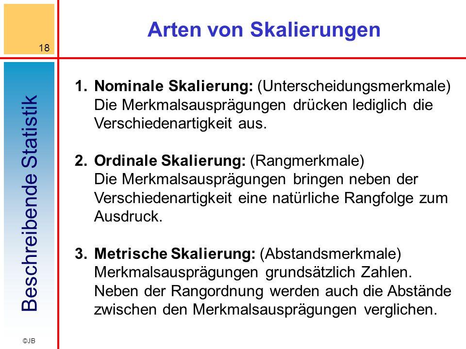 Beschreibende Statistik 18 ©JB Arten von Skalierungen 1.Nominale Skalierung: (Unterscheidungsmerkmale) Die Merkmalsausprägungen drücken lediglich die Verschiedenartigkeit aus.