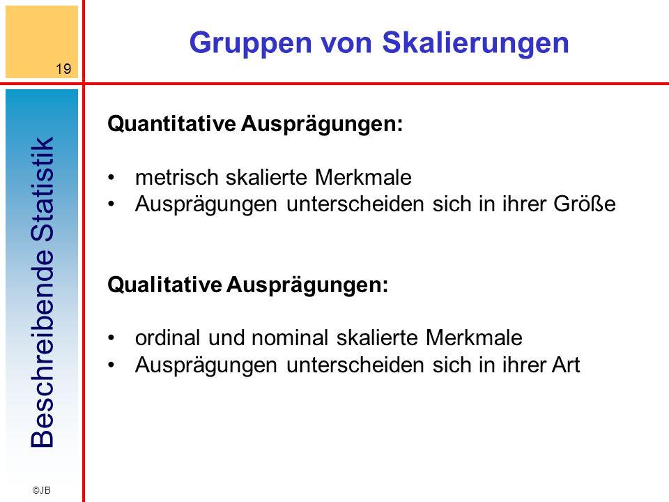 Beschreibende Statistik 19 ©JB Gruppen von Skalierungen Quantitative Ausprägungen: metrisch skalierte Merkmale Ausprägungen unterscheiden sich in ihre