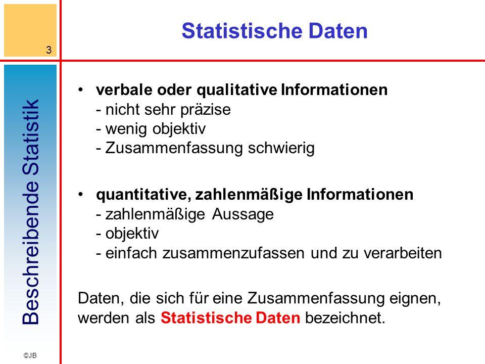 Beschreibende Statistik 3 ©JB Statistische Daten verbale oder qualitative Informationen - nicht sehr präzise - wenig objektiv - Zusammenfassung schwierig quantitative, zahlenmäßige Informationen - zahlenmäßige Aussage - objektiv - einfach zusammenzufassen und zu verarbeiten Daten, die sich für eine Zusammenfassung eignen, werden als Statistische Daten bezeichnet.