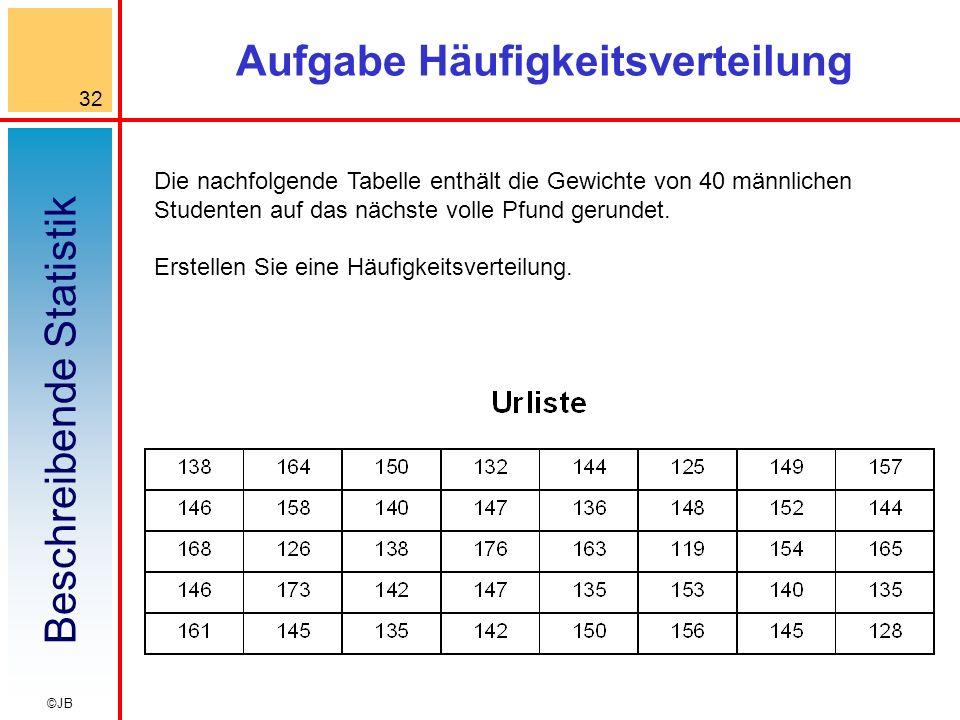 Beschreibende Statistik 32 ©JB Aufgabe Häufigkeitsverteilung Die nachfolgende Tabelle enthält die Gewichte von 40 männlichen Studenten auf das nächste