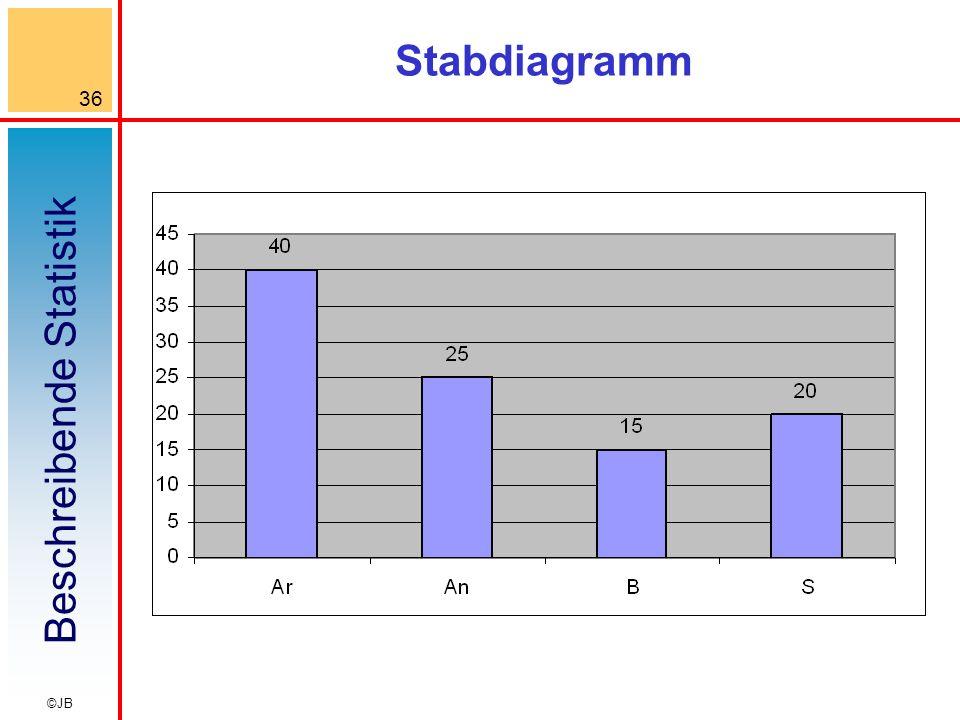 Beschreibende Statistik 36 ©JB Stabdiagramm