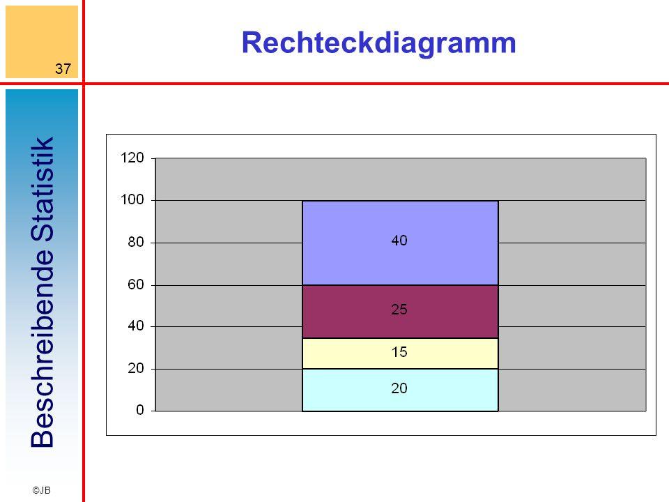Beschreibende Statistik 37 ©JB Rechteckdiagramm