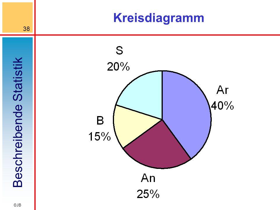 Beschreibende Statistik 38 ©JB Kreisdiagramm