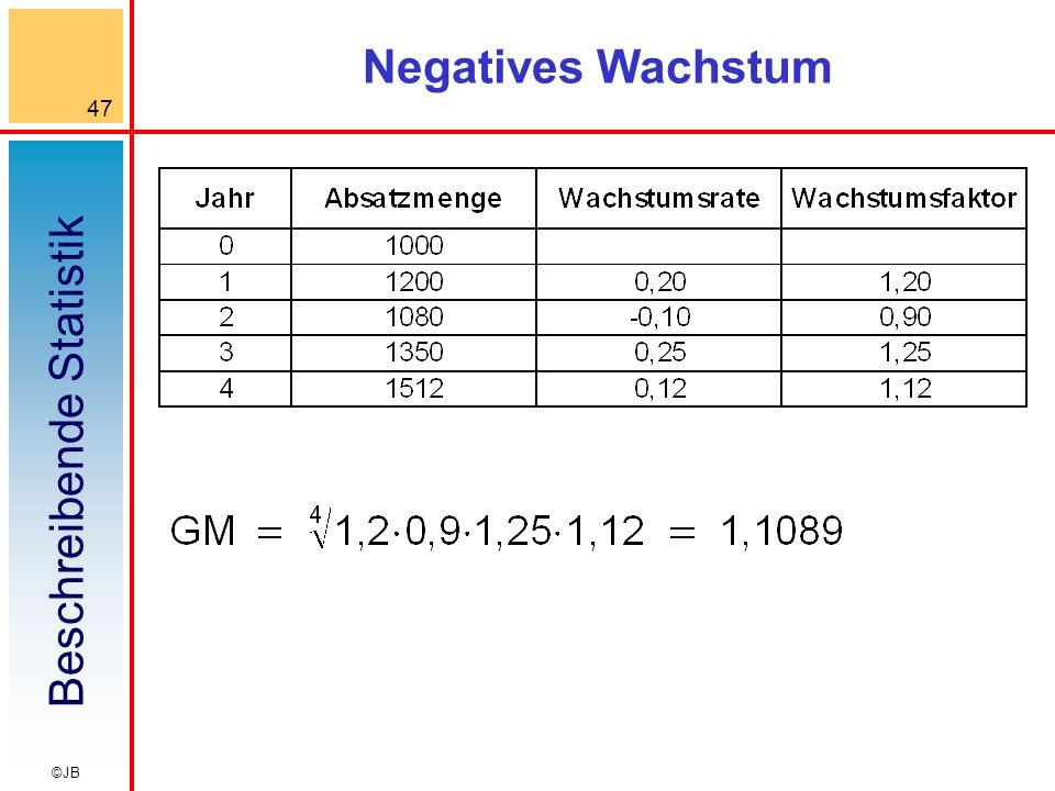 Beschreibende Statistik 47 ©JB Negatives Wachstum
