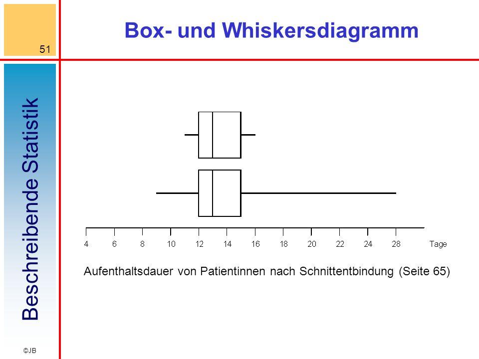 Beschreibende Statistik 51 ©JB Box- und Whiskersdiagramm Aufenthaltsdauer von Patientinnen nach Schnittentbindung (Seite 65)