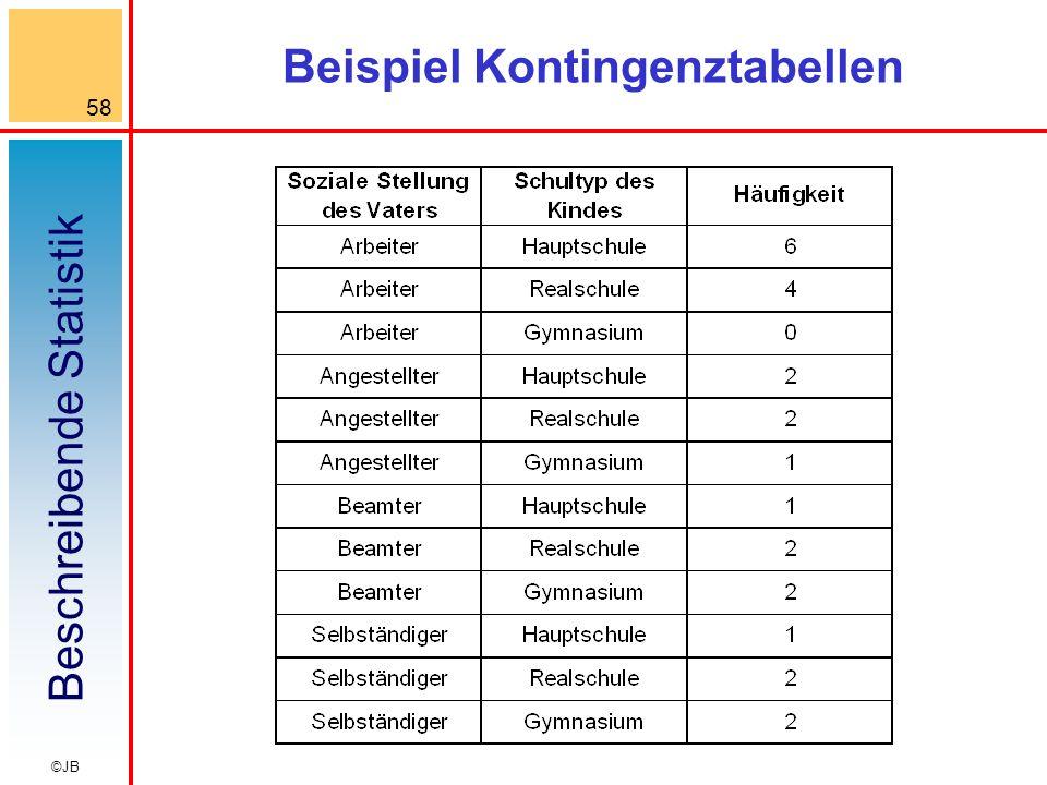 Beschreibende Statistik 58 ©JB Beispiel Kontingenztabellen