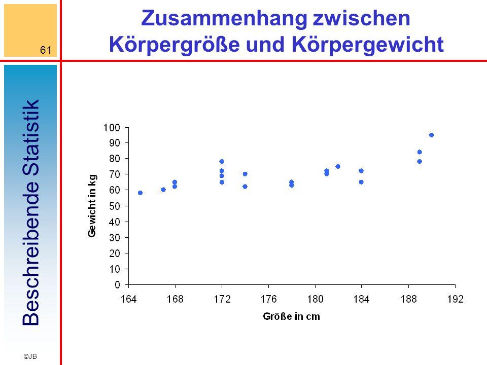 Beschreibende Statistik 61 ©JB Zusammenhang zwischen Körpergröße und Körpergewicht