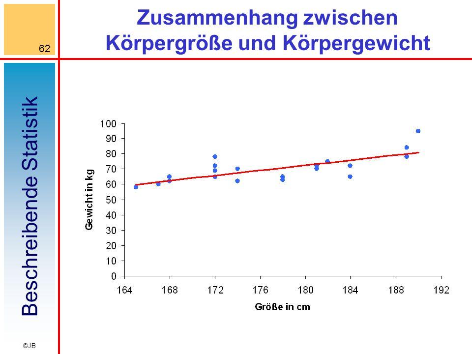 Beschreibende Statistik 62 ©JB Zusammenhang zwischen Körpergröße und Körpergewicht