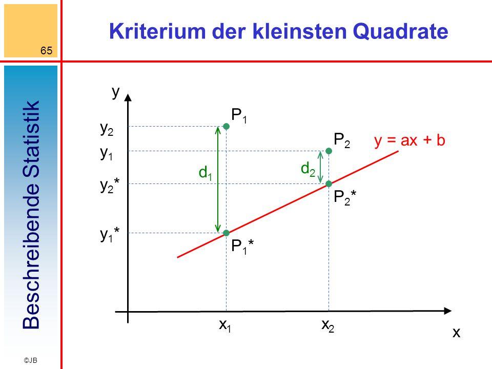 Beschreibende Statistik 65 ©JB Kriterium der kleinsten Quadrate P1*P1* P2*P2* P1P1 P2P2 x1x1 x2x2 y1y1 y2y2 y2*y2* y1*y1* x y d1d1 d2d2 y = ax + b