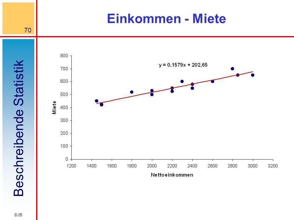 Beschreibende Statistik 70 ©JB Einkommen - Miete