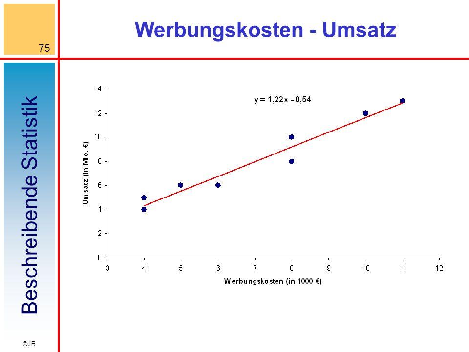 Beschreibende Statistik 75 ©JB Werbungskosten - Umsatz