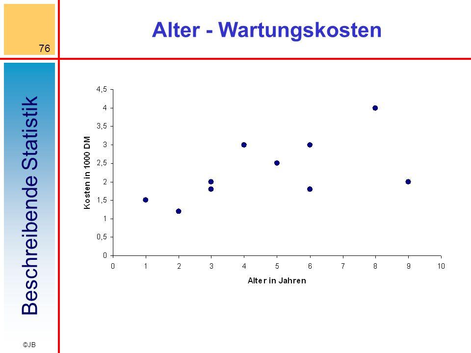 Beschreibende Statistik 76 ©JB Alter - Wartungskosten
