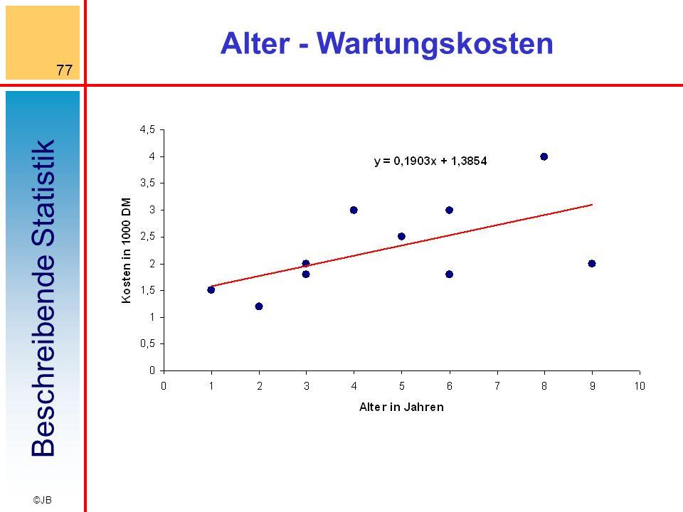 Beschreibende Statistik 77 ©JB Alter - Wartungskosten