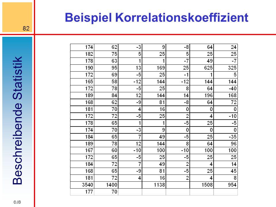Beschreibende Statistik 82 ©JB Beispiel Korrelationskoeffizient