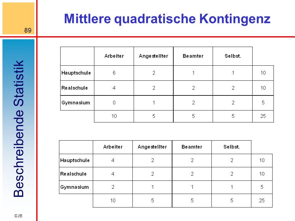 Beschreibende Statistik 89 ©JB Mittlere quadratische Kontingenz