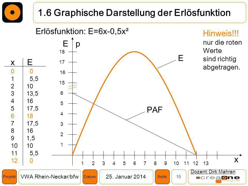 Projekt VWA Rhein-Neckar/bfw25. Januar 2014 10SeiteDatum 1.6 Graphische Darstellung der Erlösfunktion Dozent: Dirk Mahren Erlösfunktion: E=6x-0,5x² 16