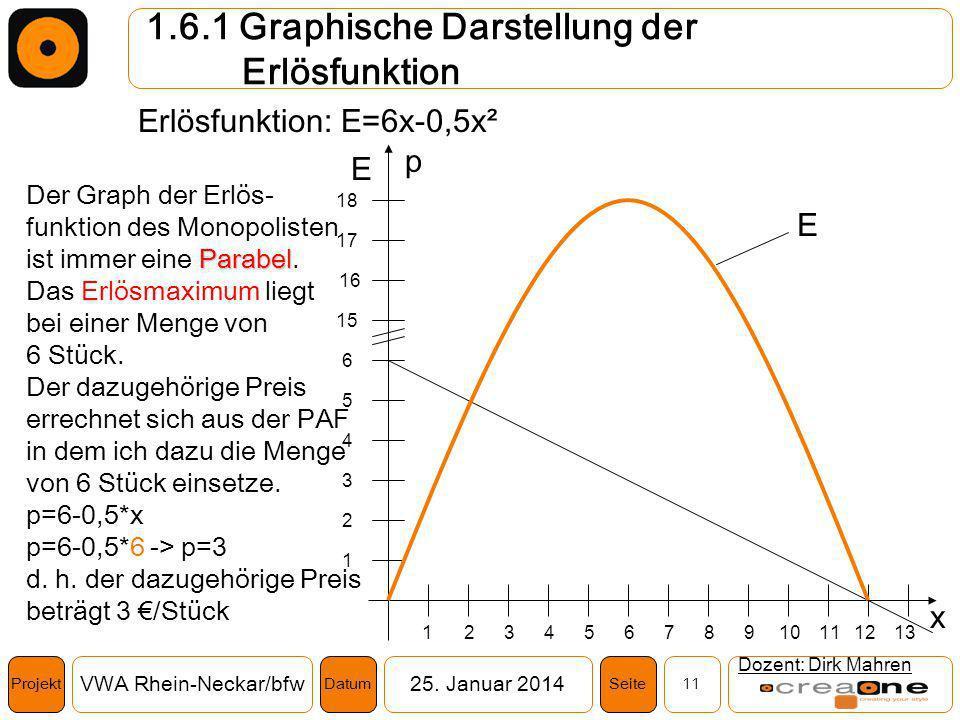 Projekt VWA Rhein-Neckar/bfw25. Januar 2014 11SeiteDatum 1.6.1 Graphische Darstellung der Erlösfunktion Dozent: Dirk Mahren Erlösfunktion: E=6x-0,5x²