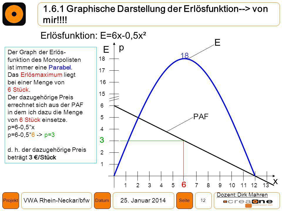 Projekt VWA Rhein-Neckar/bfw25. Januar 2014 12SeiteDatum 1.6.1 Graphische Darstellung der Erlösfunktion--> von mir!!!! Dozent: Dirk Mahren Erlösfunkti