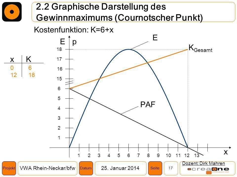 Projekt VWA Rhein-Neckar/bfw25. Januar 2014 17SeiteDatum 2.2 Graphische Darstellung des Gewinnmaximums (Cournotscher Punkt) Dozent: Dirk Mahren Kosten