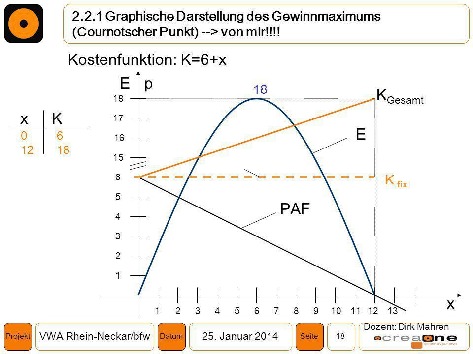Projekt VWA Rhein-Neckar/bfw25. Januar 2014 18SeiteDatum 2.2.1 Graphische Darstellung des Gewinnmaximums (Cournotscher Punkt) --> von mir!!!! Dozent: