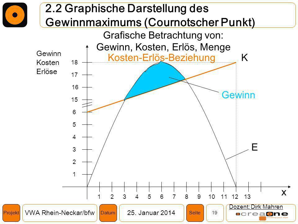 Projekt VWA Rhein-Neckar/bfw25. Januar 2014 19SeiteDatum 2.2 Graphische Darstellung des Gewinnmaximums (Cournotscher Punkt) Dozent: Dirk Mahren Grafis