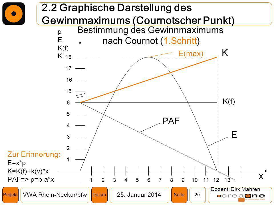 Projekt VWA Rhein-Neckar/bfw25. Januar 2014 20SeiteDatum 2.2 Graphische Darstellung des Gewinnmaximums (Cournotscher Punkt) Dozent: Dirk Mahren Bestim