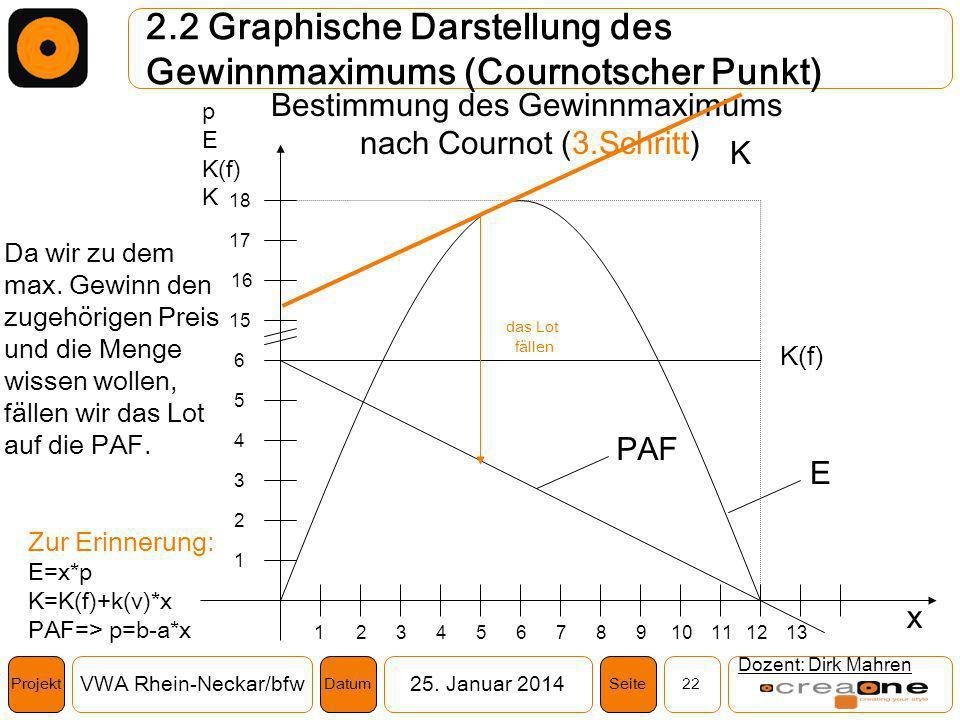 Projekt VWA Rhein-Neckar/bfw25. Januar 2014 22SeiteDatum 2.2 Graphische Darstellung des Gewinnmaximums (Cournotscher Punkt) Dozent: Dirk Mahren Zur Er