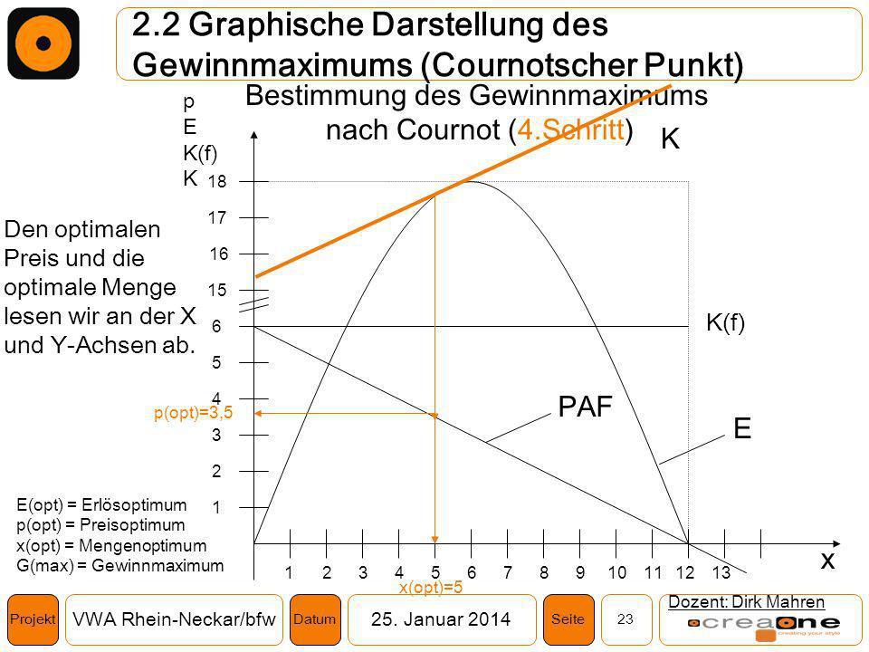 Projekt VWA Rhein-Neckar/bfw25. Januar 2014 23SeiteDatum 2.2 Graphische Darstellung des Gewinnmaximums (Cournotscher Punkt) Dozent: Dirk Mahren K(f) 1