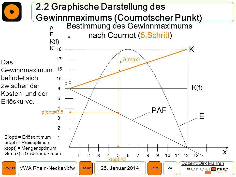 Projekt VWA Rhein-Neckar/bfw25. Januar 2014 24SeiteDatum 2.2 Graphische Darstellung des Gewinnmaximums (Cournotscher Punkt) Dozent: Dirk Mahren K(f) 1