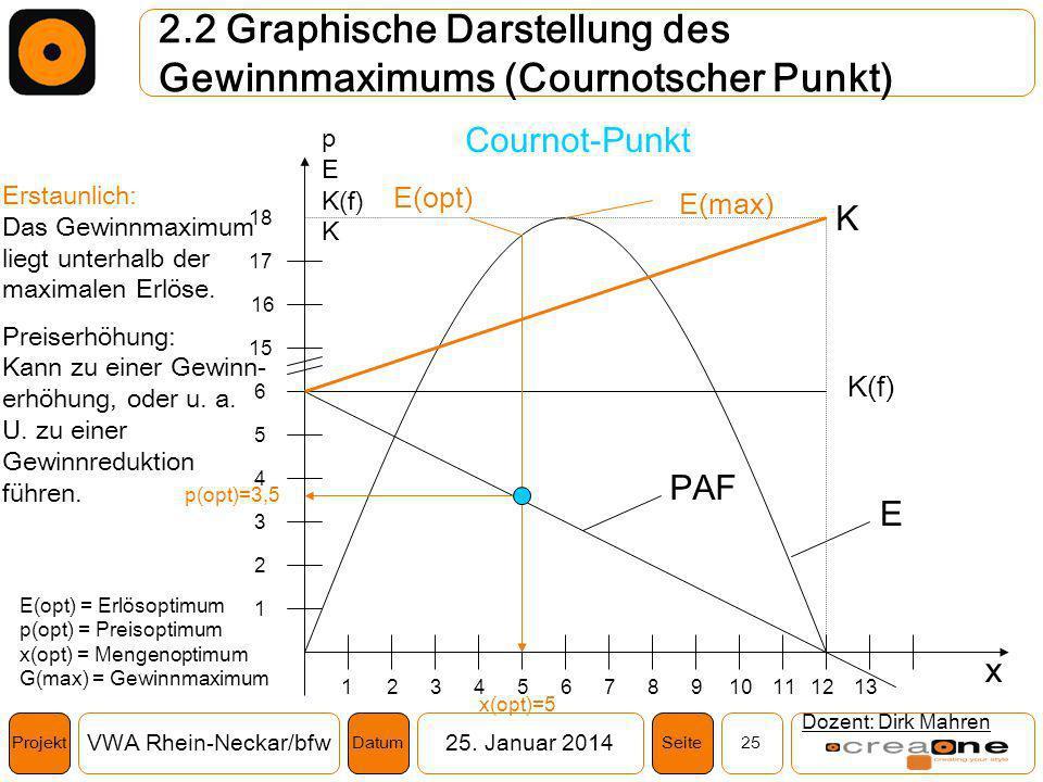 Projekt VWA Rhein-Neckar/bfw25. Januar 2014 25SeiteDatum 2.2 Graphische Darstellung des Gewinnmaximums (Cournotscher Punkt) Dozent: Dirk Mahren K(f) 1