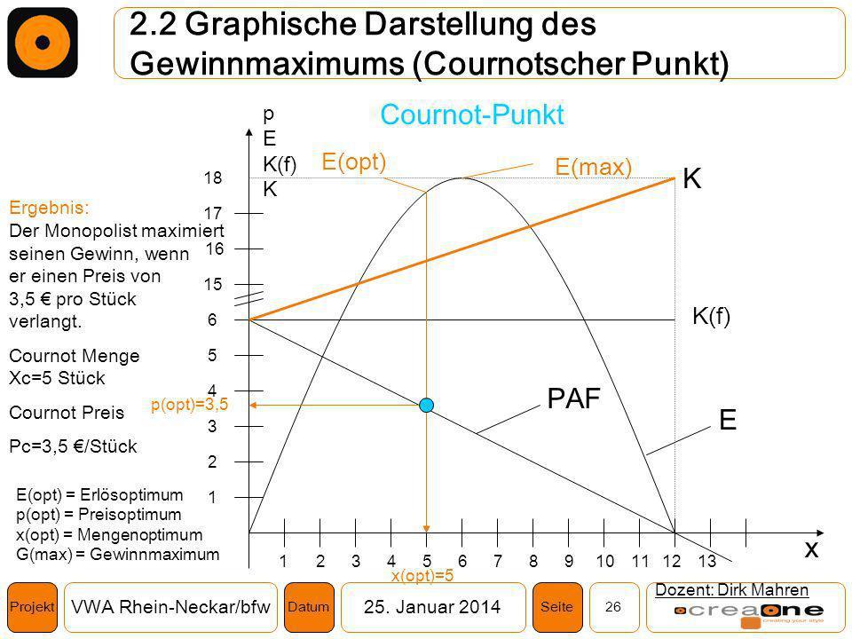 Projekt VWA Rhein-Neckar/bfw25. Januar 2014 26SeiteDatum 2.2 Graphische Darstellung des Gewinnmaximums (Cournotscher Punkt) Dozent: Dirk Mahren K(f) 1