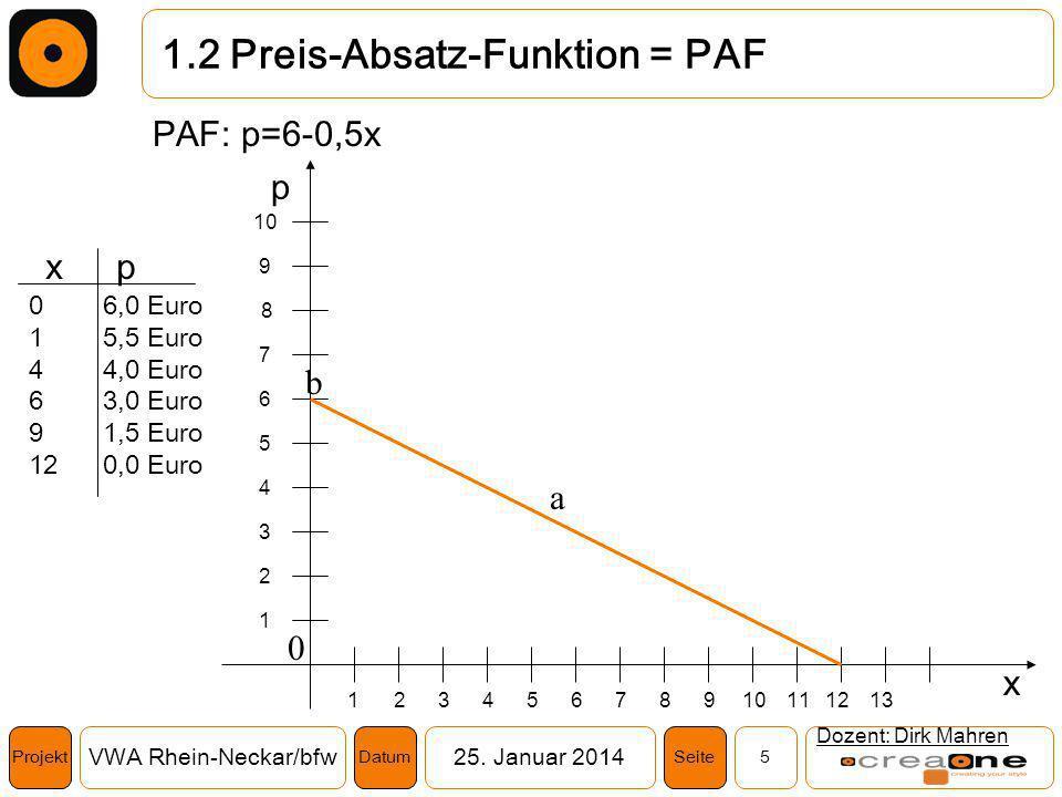 Projekt VWA Rhein-Neckar/bfw25. Januar 2014 5SeiteDatum 1.2 Preis-Absatz-Funktion = PAF Dozent: Dirk Mahren PAF: p=6-0,5x 8 7 6 5 4 3 2 1 9 8765432191