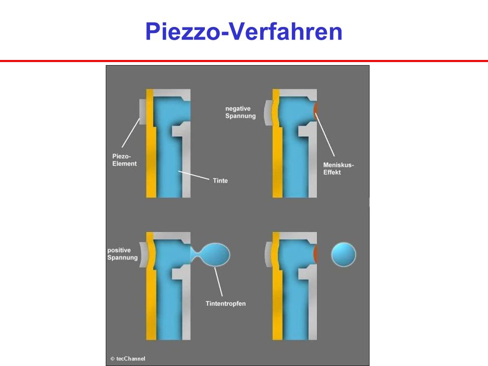 Piezzo-Verfahren