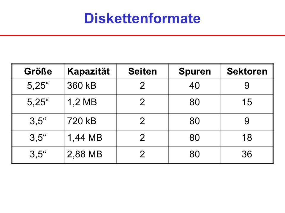 Diskettenformate GrößeKapazitätSeitenSpurenSektoren 5,25360 kB2409 5,251,2 MB28015 3,5720 kB2809 3,51,44 MB28018 3,52,88 MB28036