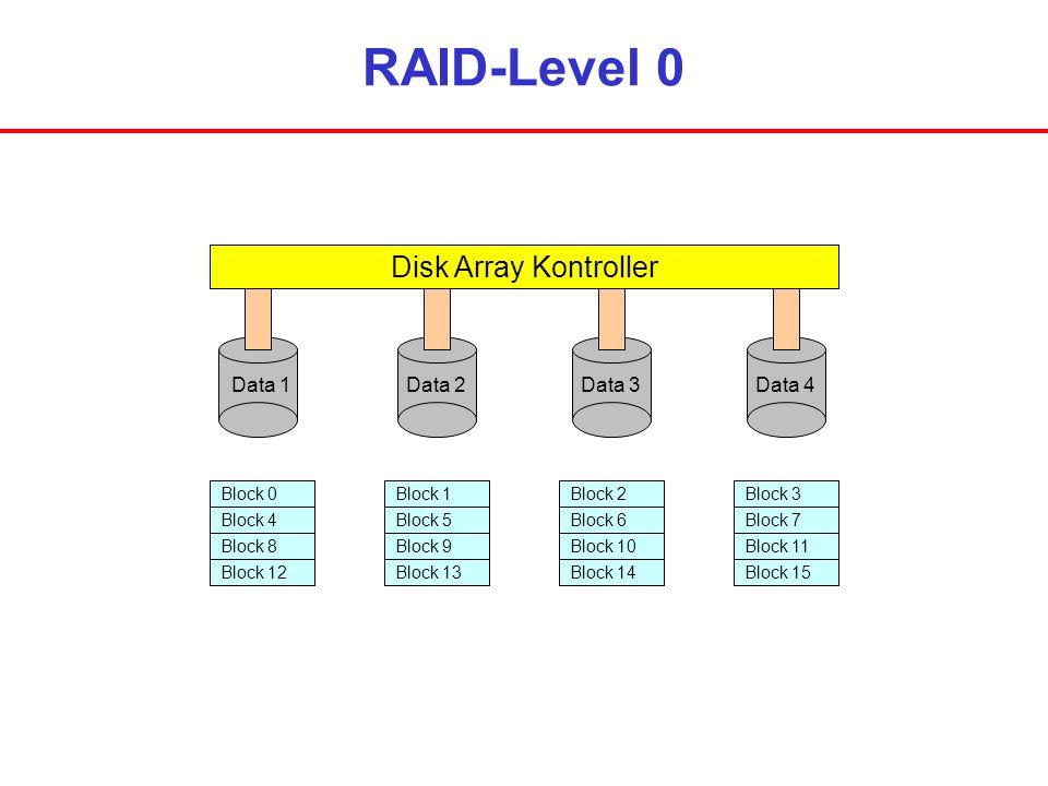 RAID-Level 0 Disk Array Kontroller Data 1Data 2Data 3Data 4 Block 0 Block 4 Block 8 Block 12 Block 1 Block 5 Block 9 Block 13 Block 2 Block 6 Block 10