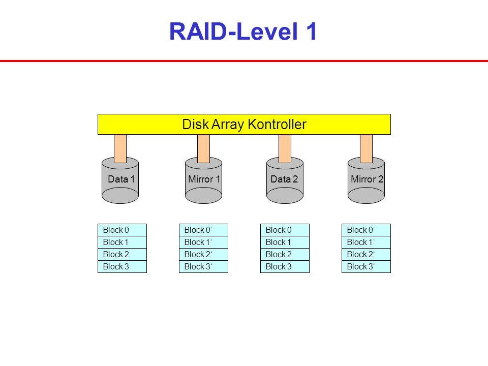 RAID-Level 1 Disk Array Kontroller Data 1Mirror 1Data 2Mirror 2 Block 0 Block 1 Block 2 Block 3 Block 0 Block 1 Block 2 Block 3 Block 0 Block 1 Block
