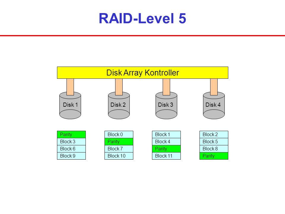 RAID-Level 5 Disk Array Kontroller Disk 1Disk 2Disk 3Disk 4 Parity Block 3 Block 6 Block 9 Block 0 Parity Block 7 Block 10 Block 1 Block 4 Parity Bloc