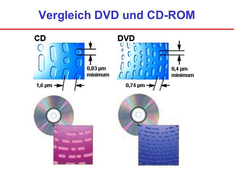 Vergleich DVD und CD-ROM