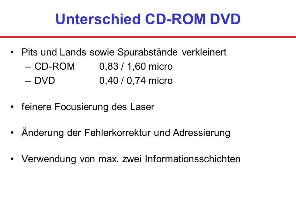 Unterschied CD-ROM DVD Pits und Lands sowie Spurabstände verkleinert –CD-ROM0,83 / 1,60 micro –DVD0,40 / 0,74 micro feinere Focusierung des Laser Ände