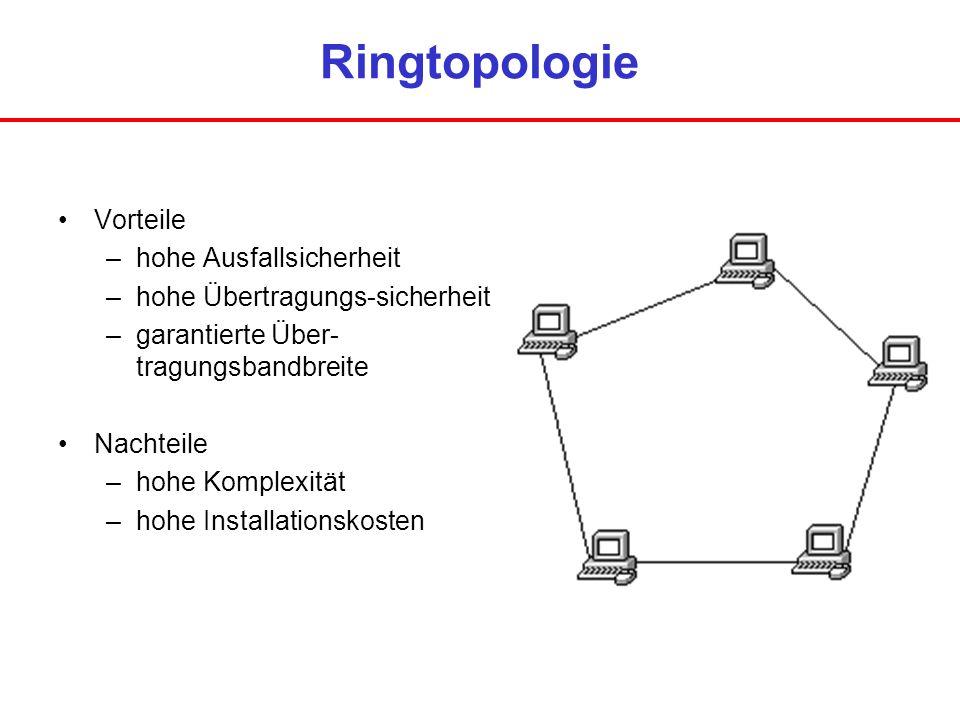 Ringtopologie Vorteile –hohe Ausfallsicherheit –hohe Übertragungs-sicherheit –garantierte Über- tragungsbandbreite Nachteile –hohe Komplexität –hohe I